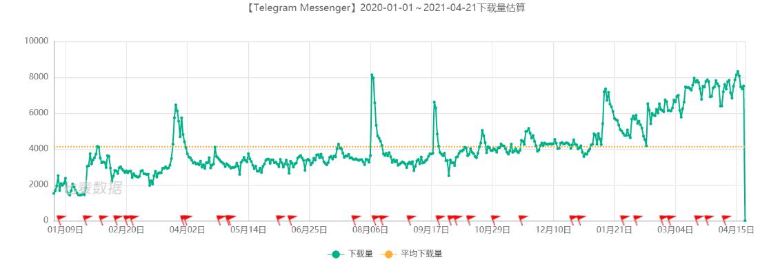 Telegram 在中国区App Store 的下载量估算 来源:七麦数据
