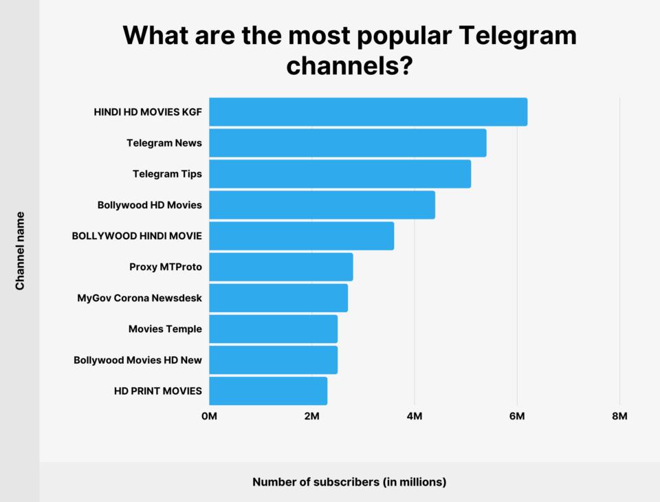 最受欢迎的Telegram频道