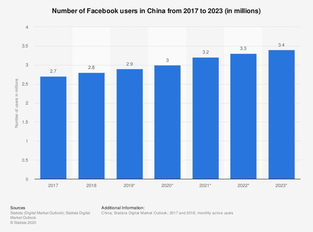 2017年至2023年中国Facebook用户数量(未来时间为估算值)数据来源:statista